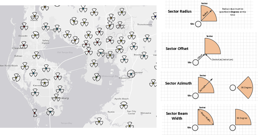 Locate Site and Sectors